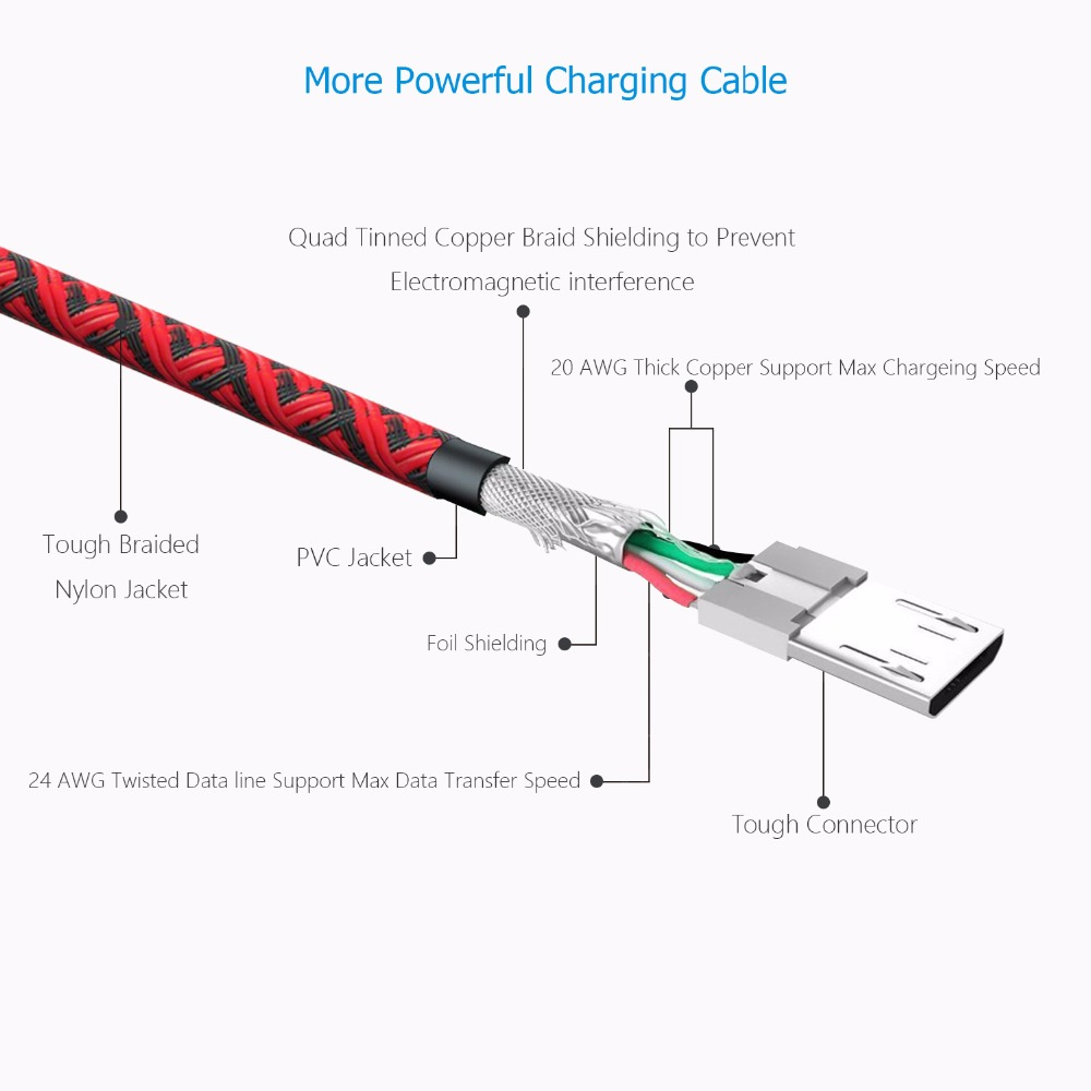 Micro USB Cable SAUFII nylon Flat USB Data Sync wire capa 5V 2A Quick Charge For aliexpress com buy micro usb cable saufii nylon flat usb data micro usb charger wiring diagram at crackthecode.co