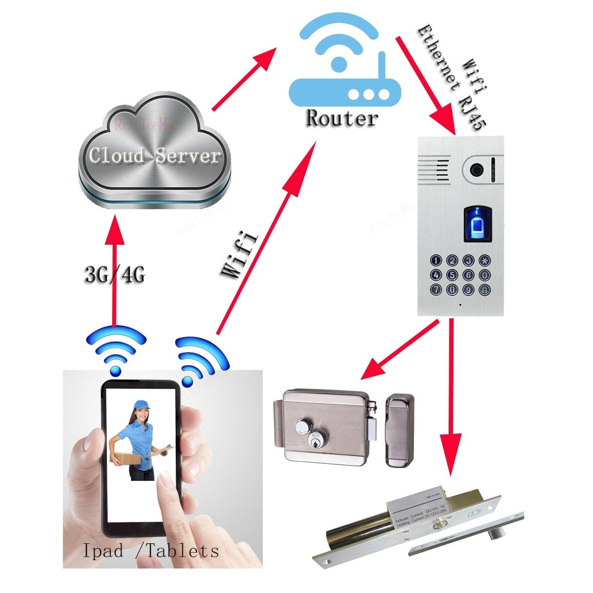 Global Fingerprint Video Door Phone Wireless WiFi Touch IP Intercom System Two Way Door Bell remotely Unlock Door global global adv workbook