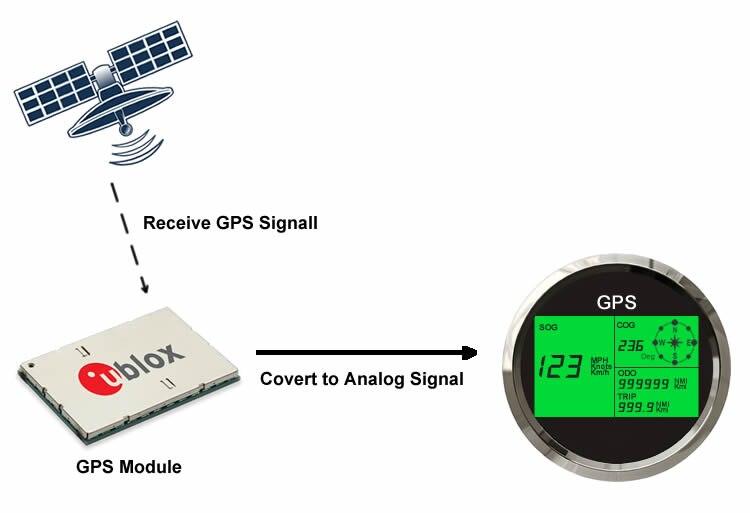 how does gps speedometer work black
