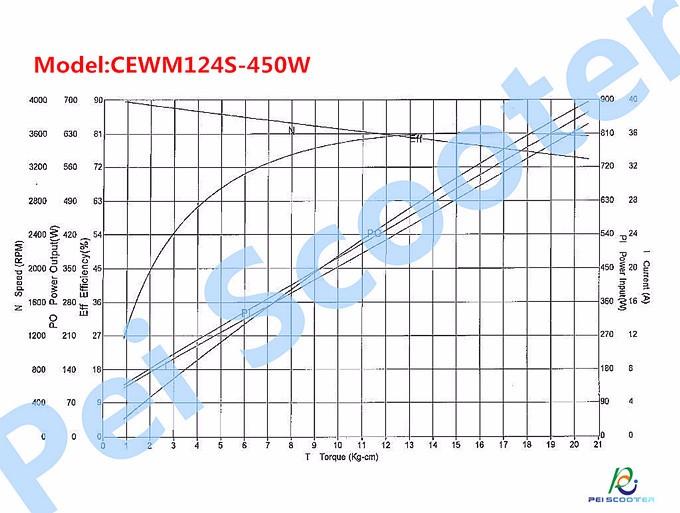 CEWM124S-450W