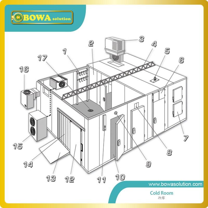 Wonderful Sourcing Solution for Cold Room or freezer room or blast