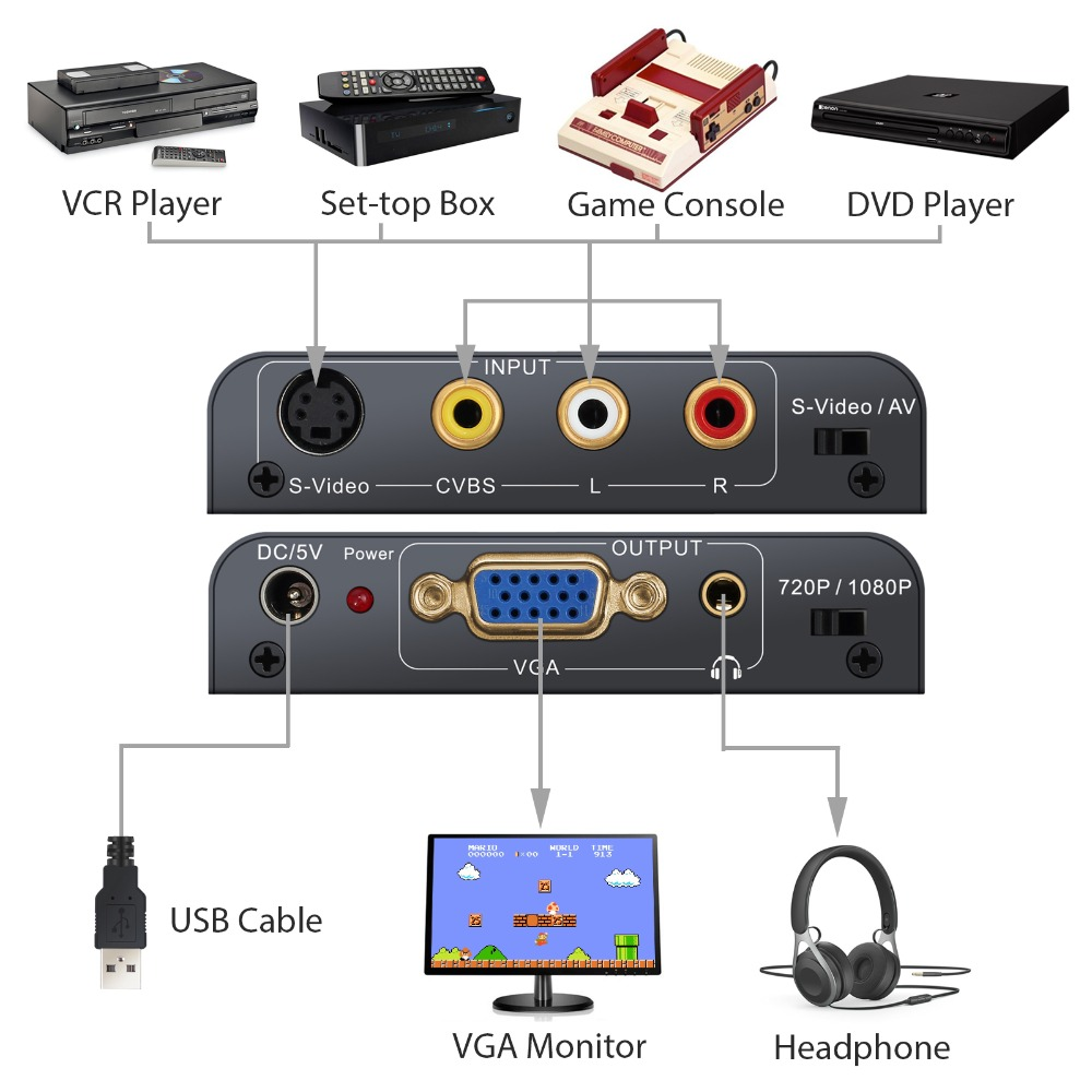 Neoteck Alloy 3RCA AV CVBS Composite S-Video to VGA Converter AV S-Video to VGA Adapter Upscaler 720P/ 1080P with 3.5mm Jack