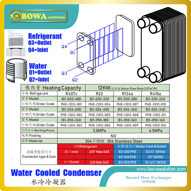 12KW PHE condenser with male SAE and BSP thread connection is easy and quick to connect tubes, saving assemblying & repare costs12KW PHE condenser with male SAE and BSP thread connection is easy and quick to connect tubes, saving assemblying & repare costs