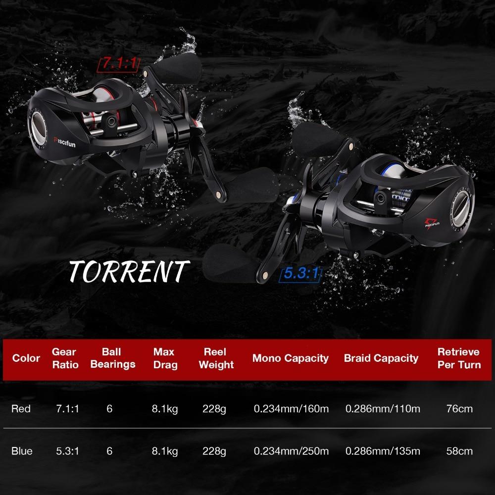 Carbonio Low Torrent Ratio