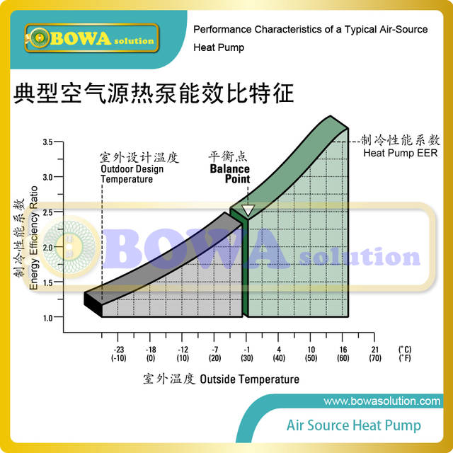 US $3795 0  6P 3 in 1 heat pump air conditioner provides hot water for  bathroom, kitchen and floor heating in winter, cooling in summer-in Heat  Pump