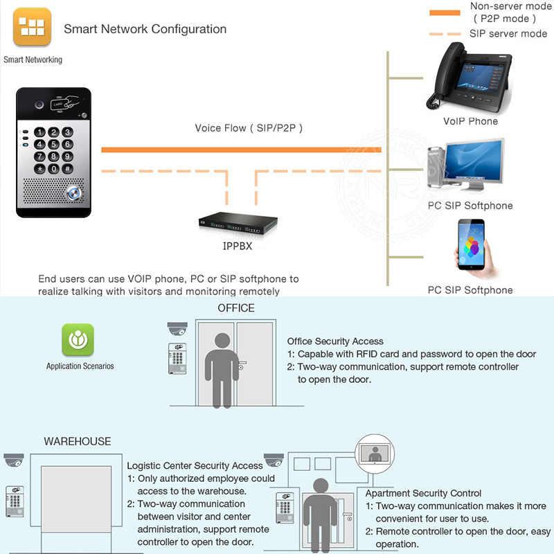 IP Akses Kontrol Pintu SIP Bel Pintu VoIP Pintu Telepon Interkom Video Dukungan Sistem PBX dengan POE Fungsi