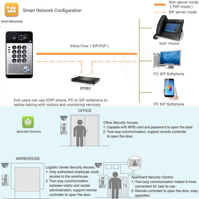 US $195 0 35% OFF|IP Door Access Control SIP Door Bell VoIP Door Phone  Video Intercom System Support PBX with PoE Function-in Access Control Kits  from