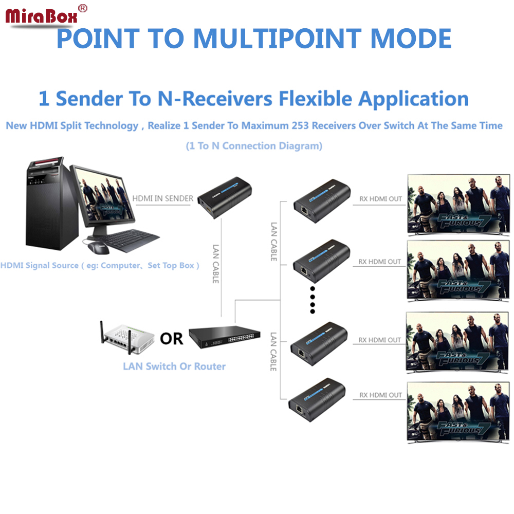 hight resolution of hsv373 hdmi over ip extender 1 transmitter to 14 receivers support 1080p 120m transmission by cat5 cat5e cat6 utp stp lan cable in audio video cables from