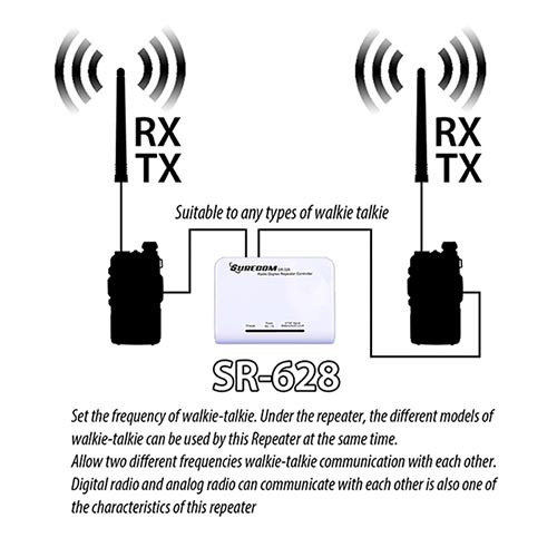 SURECOM SR-628 cross band Duplex Repeater Controller z 2 szt. Kablem - Sprzęt komunikacyjny - Zdjęcie 4