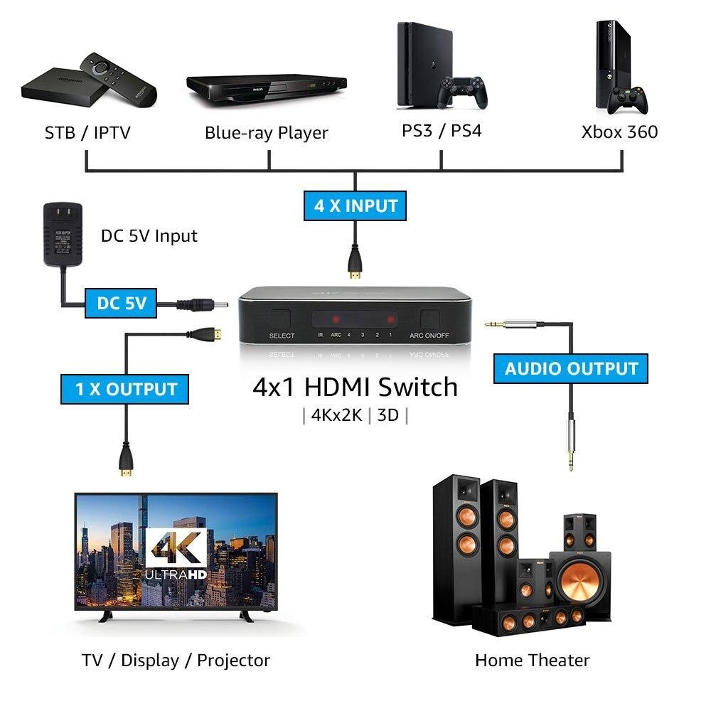 Switch HDMI 2.0 Switch HDMI Auto 4 in 1 Out con telecomando IR Splitter HDMI Supporto Ultra HD 4Kx2K @ 60Hz HDR