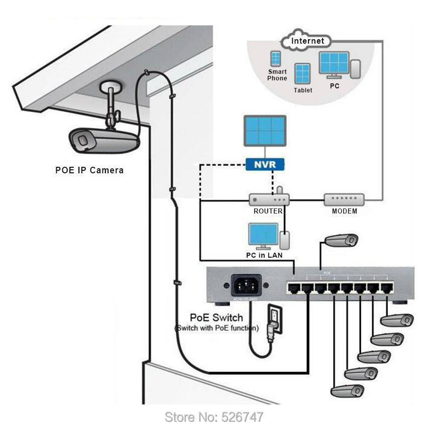 POE IP Camera diagram