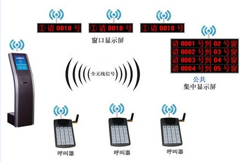 Automatic Bank/Electric/Hospital/Telecom Wireless Queue Management System