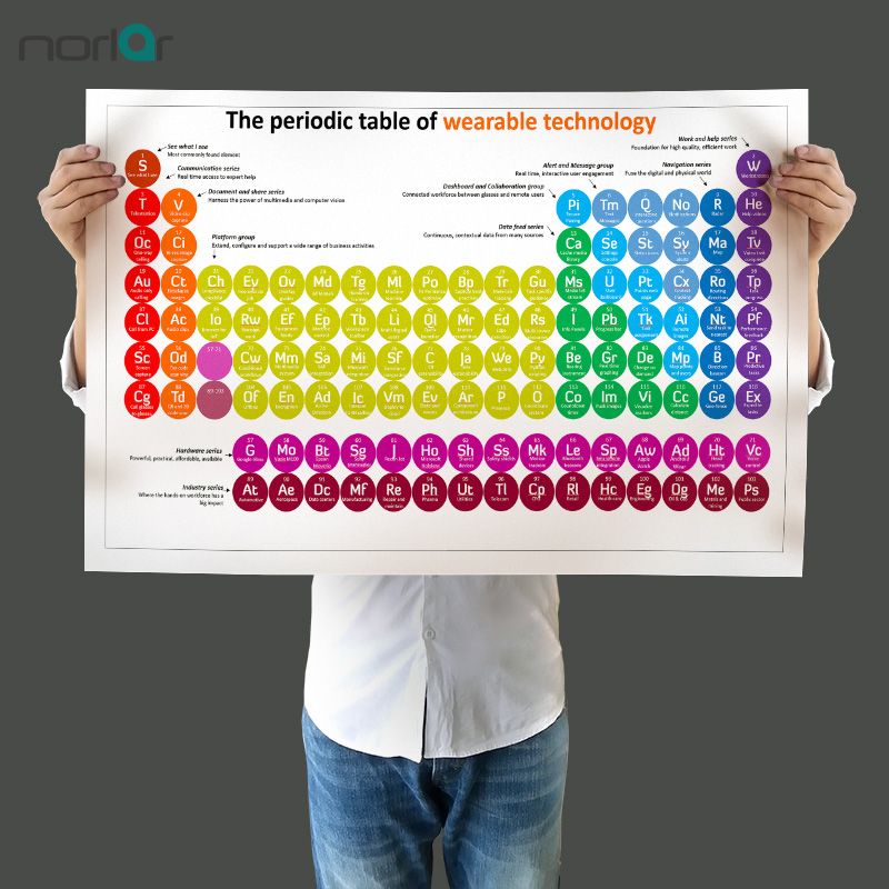 Frameless Canvas Painting Wall Picture A Periodic Table Of Wearable Technology Education Poster Wall Art Painting Picture
