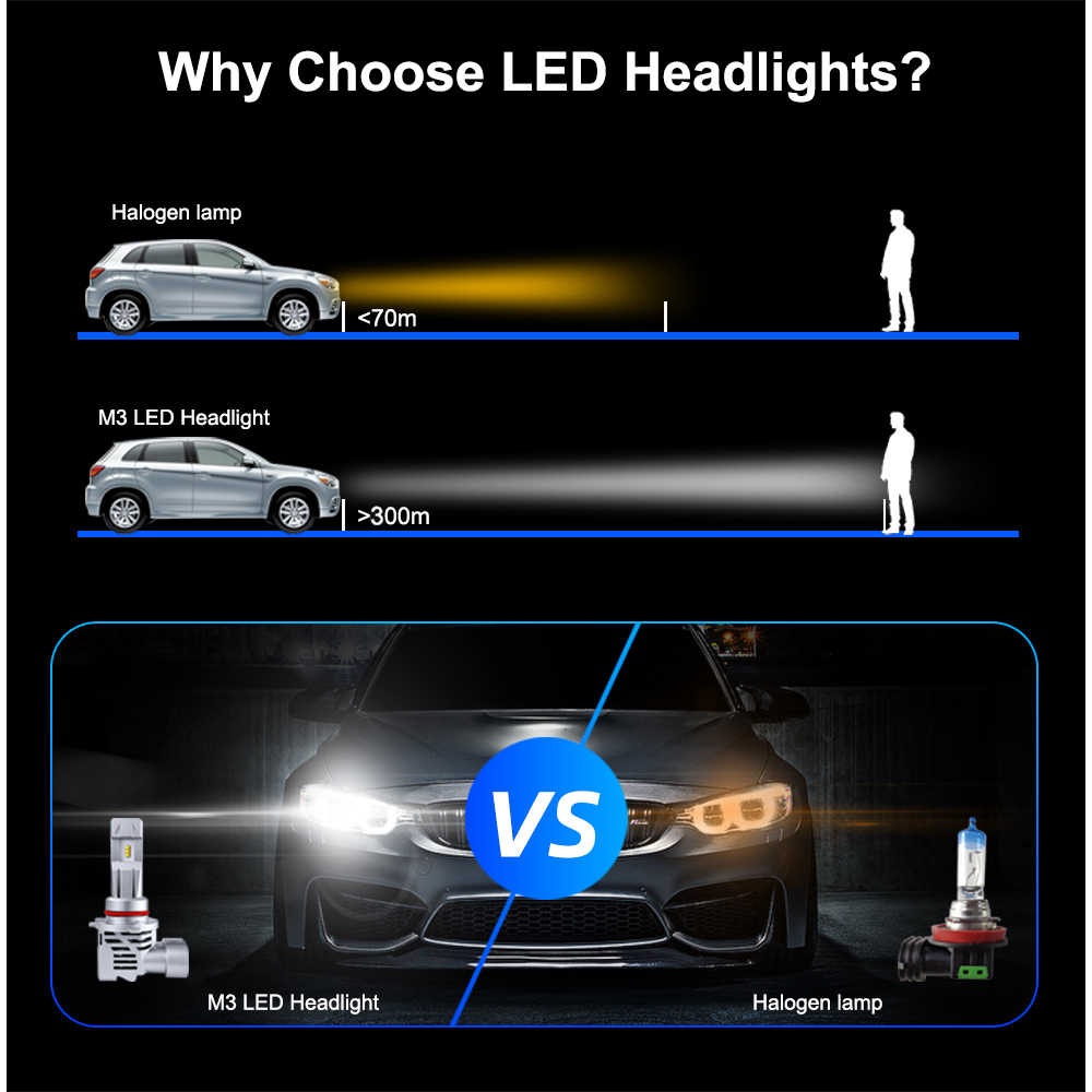 NEW Arrivals LED H7 H4 H11 H8 HB4 H1 HB3 Auto M3 Car Headlight Bulbs 110W/Pair 15000LM Car Styling 6000K led automotivo 12V