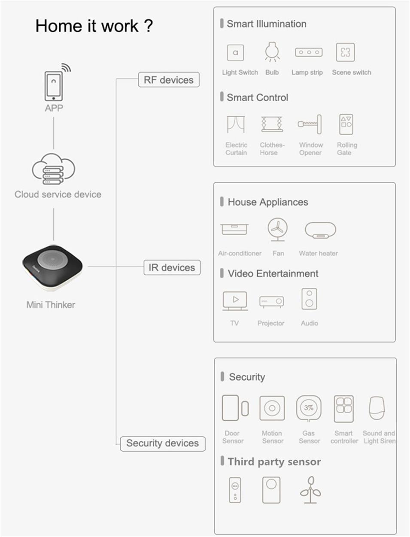 Universal infrarrojos a distancia desencadenador//ir Remote Control