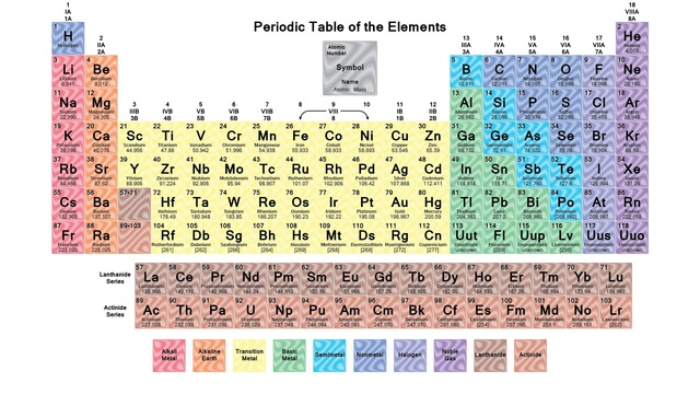 Tabla peridica de los elementos pster en tela 43 x 24 24 x tabla peridica de los elementos pster en tela 43 x 24 24 x 13 urtaz Images