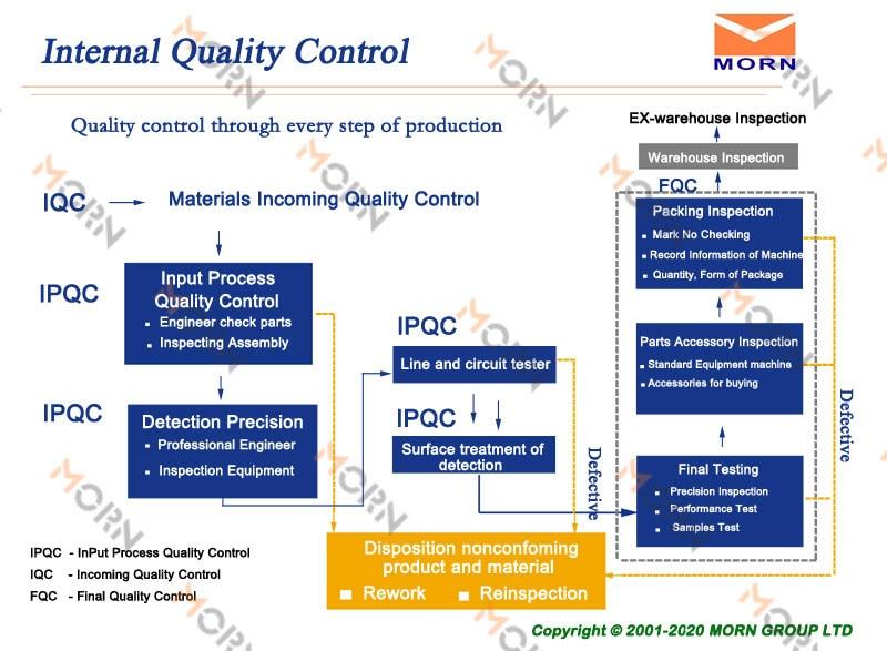 MORN quality control