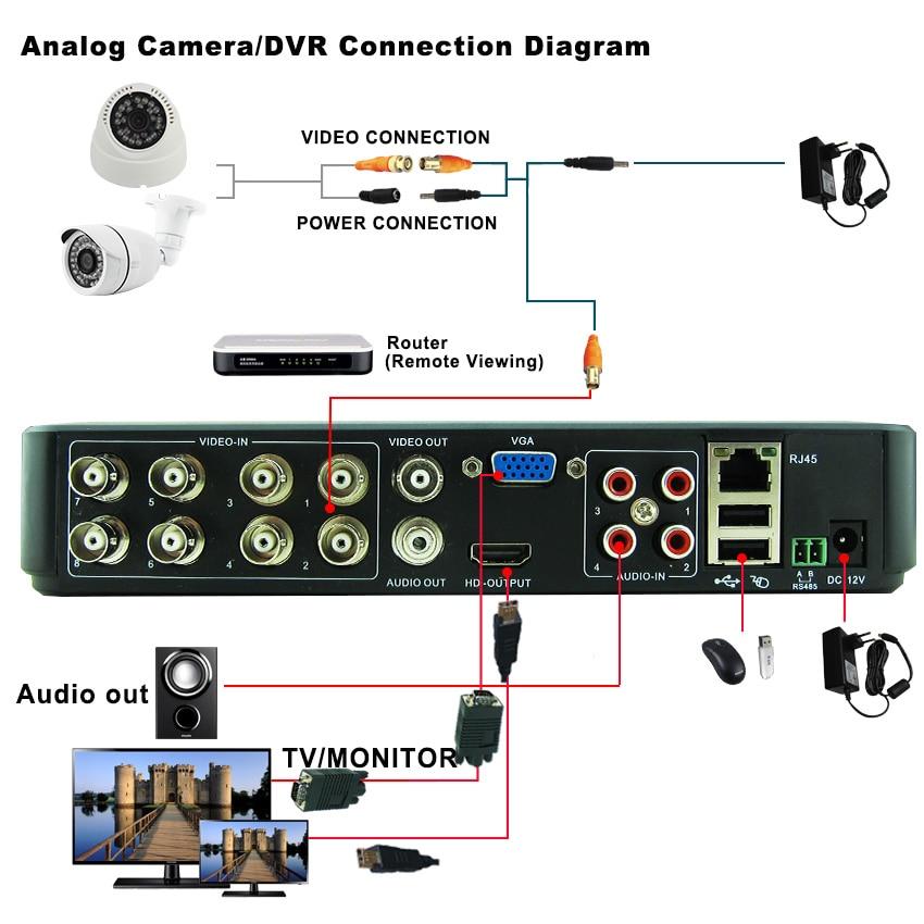 hybrid surveillance camera wiring diagram surveillance