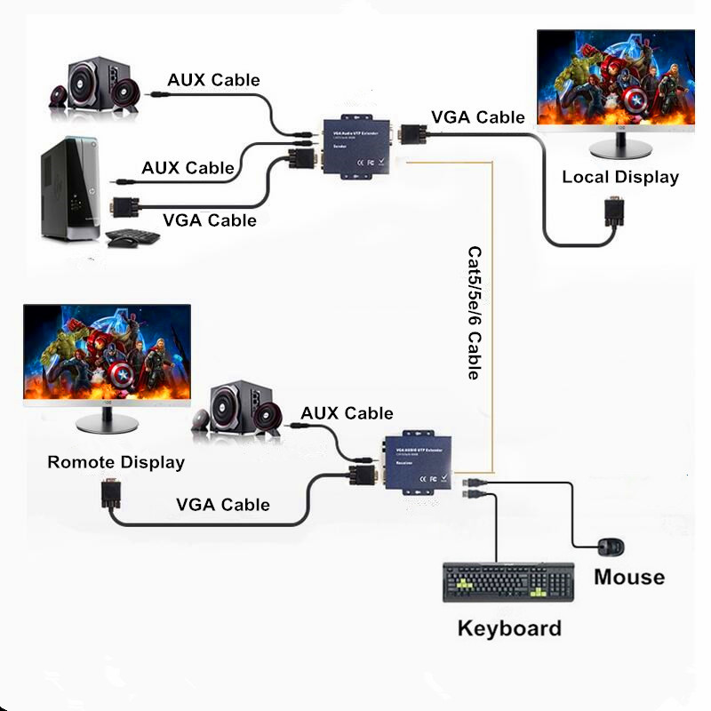 330ft VGA USB Stereo Audio KVM Extender Over Cat5 RJ45 Cat 5e Cat6 Cavo 1080 P No Ritardo Nessuna Perdita VGA Tastiera Mouse trasmettitore