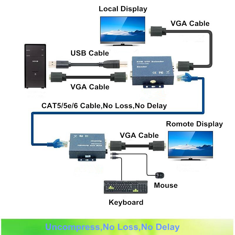 200m VGA KVM USB UTP Extender Over IEE 568B CAT5 CAT5e CAT6 Cable No Delay Losssless VGA Stereo Audio & Loop Out Transmitter