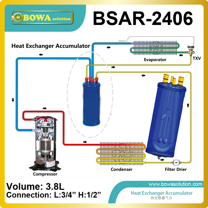 heat exchanger accumulator metering Orifice match system capacity optimum liquid refrigerant and oil flow back to compressor. economizer forces heat transmission from liquid to vapour effectively and keep pressure drop down to a reasonable level