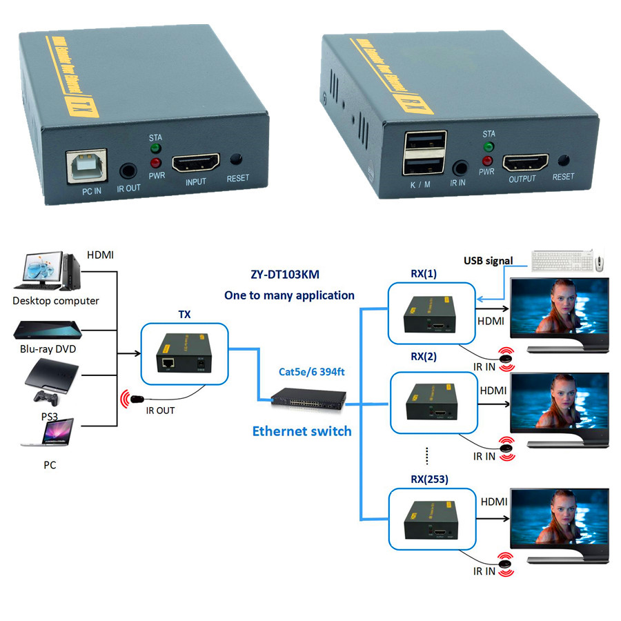 IP Network USB 2 0 KVM Extender With IR Control 1080P HDMI Over LAN KVM Extender