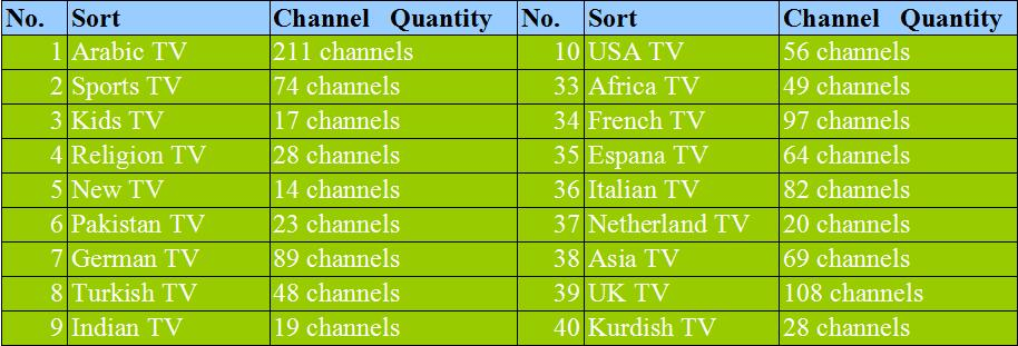 VSHARE live tv  Arabic,Africa,French,Spain,UK,USA,German,Turkish,Asia,Indian,Pakistan 110+  channels 2 Years free arabic iptv box