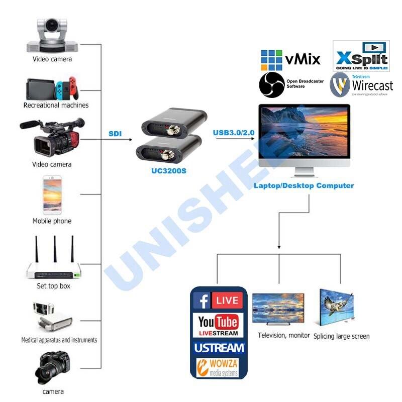 USB3.0 60FPS SDI HDMI boîte de CAPTURE vidéo FPGA Grabber jeu de Dongle diffusion en direct de flux 1080P OBS vMix Wirecast Xsplit - 3