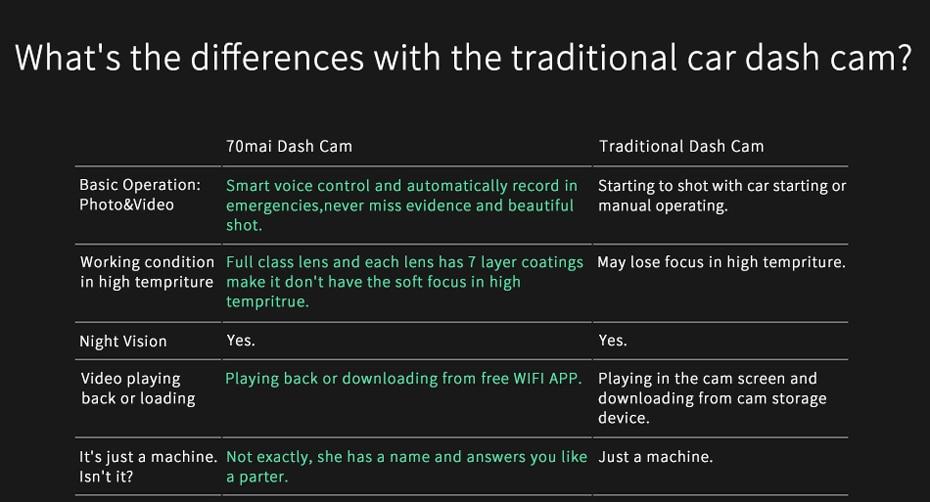 English Version Xiaomi 70 Mai Car Dash Smart WiFi DVR Driving Recorder 130degree Wireless Cam 1080P FHD Nightshot IMAX323 Sensor-22