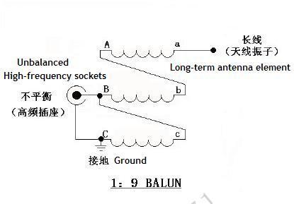 Zestawy DIY 1-30MhzHF Radio Balun NXO-100 bilans magnetyczny