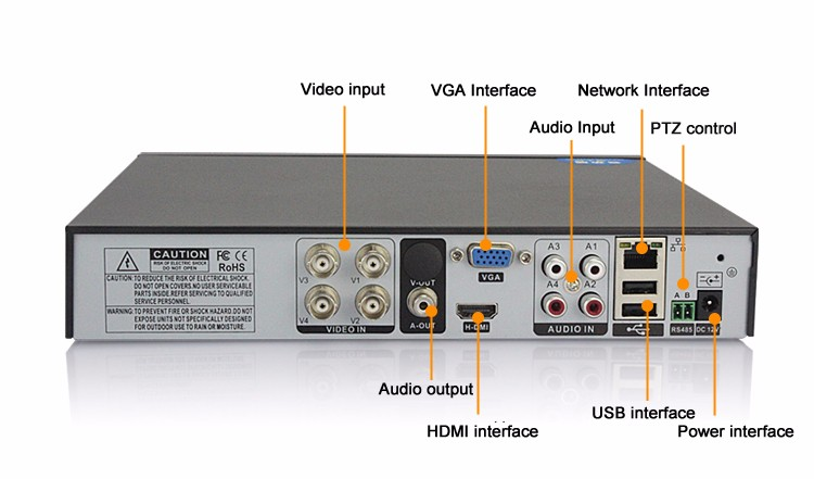 ahd DVR gambar antarmuka fisik