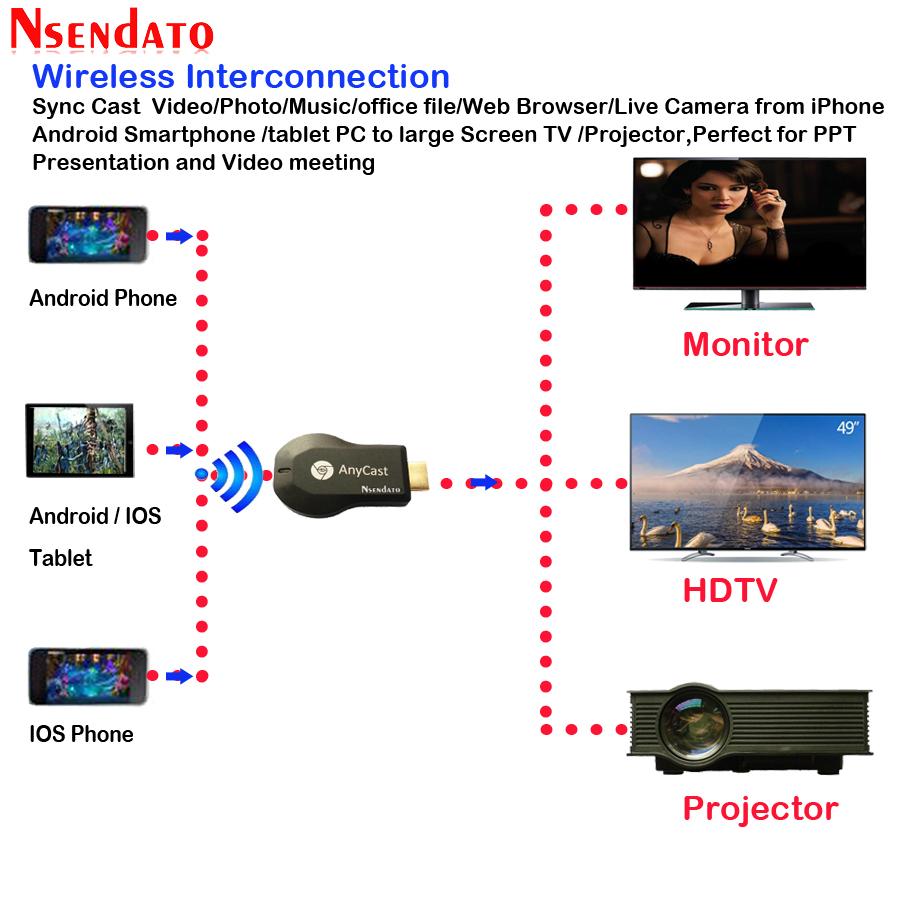 Anycast DLNA AirPlay espejo HDMI TV Stick receptor de llave electrónica con pantalla y wifi para Android IOS 2