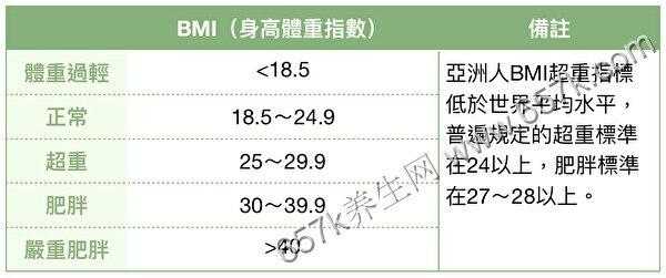 你真的胖吗?BMI值未必准 还有3方法告诉你