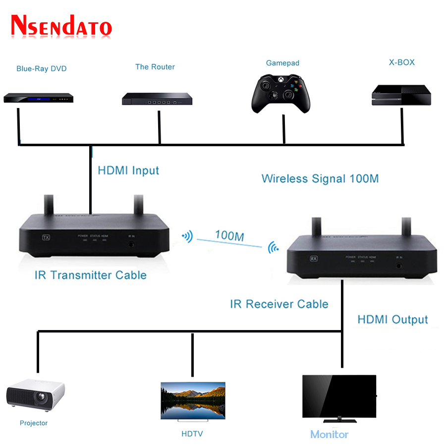 2.4GHz/5GHz 1080P 100m Wifi HDMI Wireless Audio Video Sender Transmitter Receiver Extender Support HDCP1.4 HDTV 3D Projector-in HDMI Cables from Consumer Electronics    2