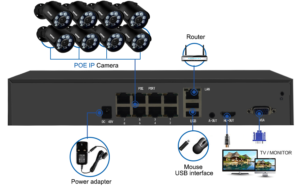 home camera system Smar H.265 8CH CCTV Surveillance Kit 2MP Security Camera System 4CH 8CH POE NVR With 1080P POE IP Camera Set Real Plug and Play (10)