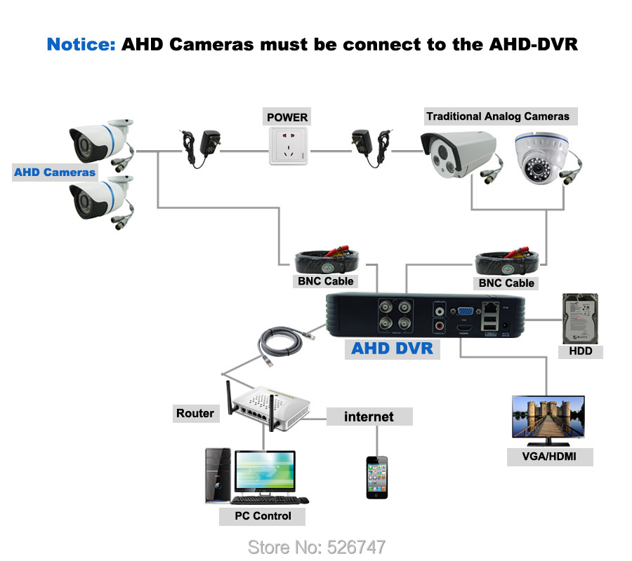 AHD Camera connect AHD DVR