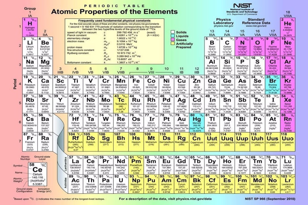 Periodic Table what is p on the periodic table : 2807 Periodic Table Of The Elements Wall Sticker Art Poster For ...