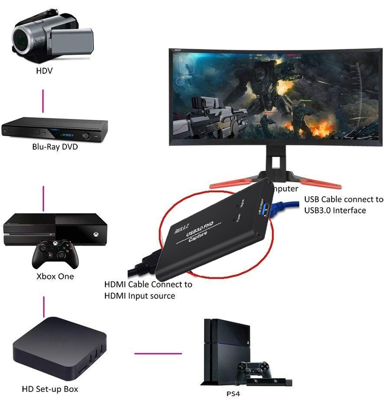 Image 5 - Full HD USB 3.0 HDMI Game Video Capture Recording Card For MAC Win10 Facebook Youtube OBS Twitch Meeting Outdoor Live Streaming-in Video & TV Tuner Cards from Computer & Office
