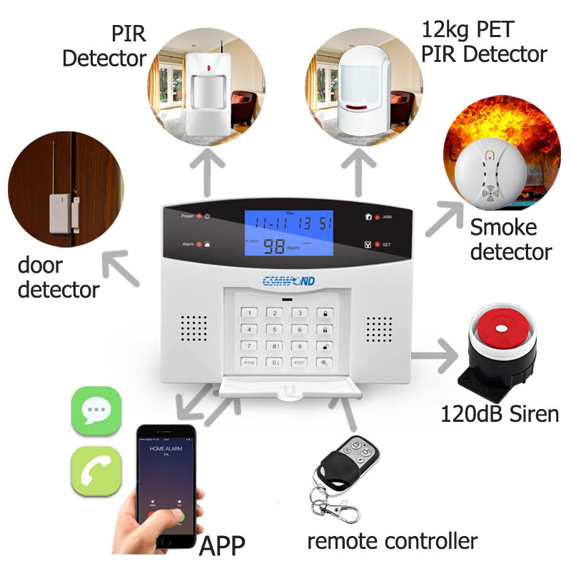 Image 2 - Home Burglar Security PSTN & GSM Alarm System 850/900/1800/1900 Wireless Signaling English / Russian / Spanish / French/Italian-in Alarm System Kits from Security & Protection