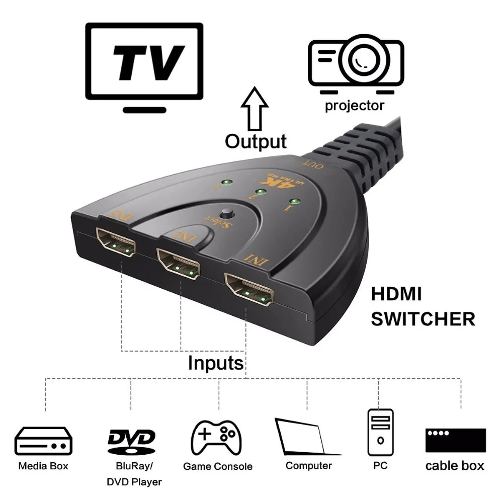 Vacusg 4K 1080P Mini 3 Port HDMI Splitter Adapter Cable 1 4b Switcher HDMI Switch 3 in 1 out Port Hub for HDTV Xbox PS3 PS4 Z2 in HDMI Cables from Consumer Electronics