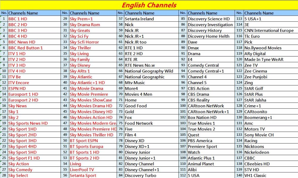 English Channels 3