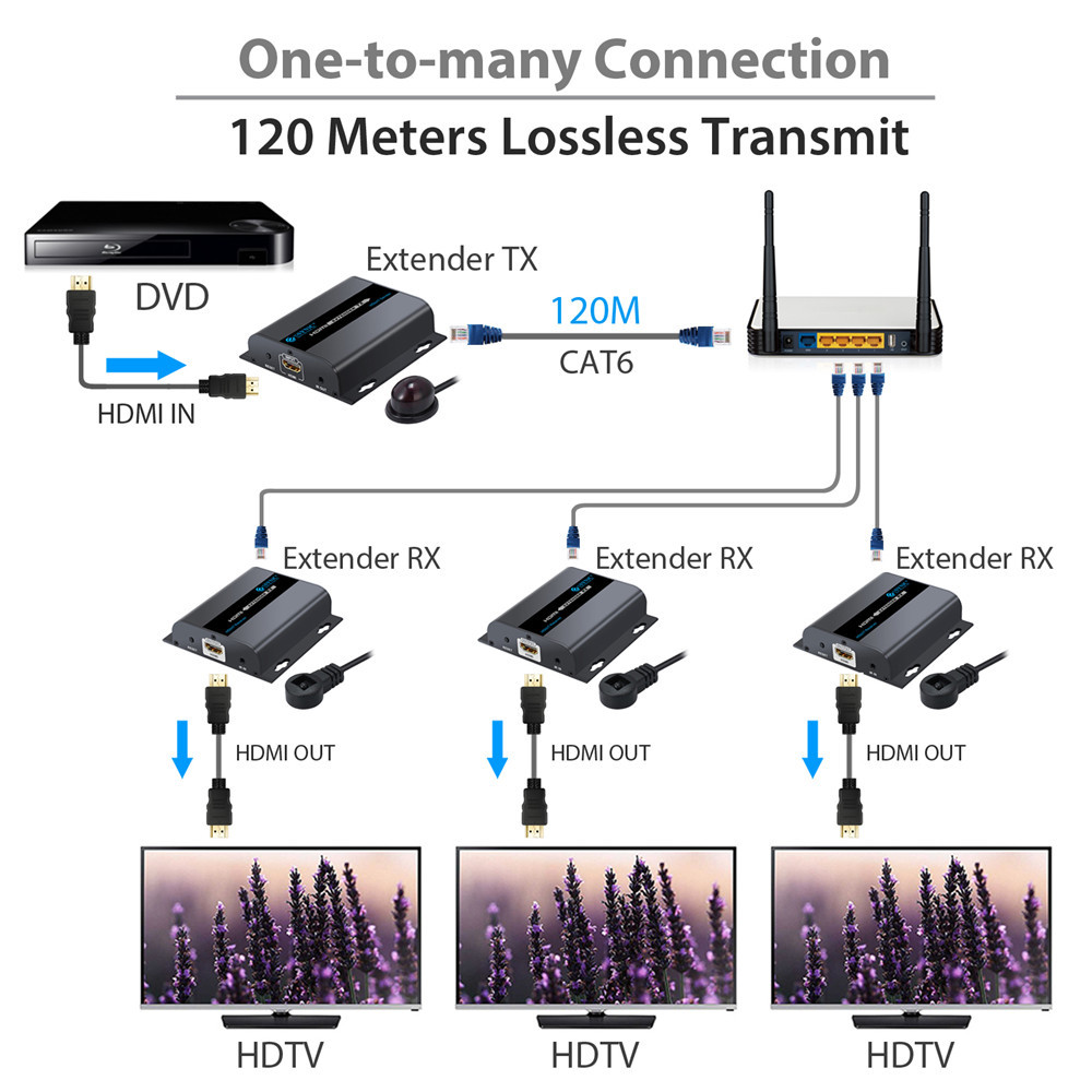 HDMI Extender 1080P 120m Support Network Routers/Switchers HDbitT Ethernet Network Extender over Single RJ45 CAT6/6a/7 Cable