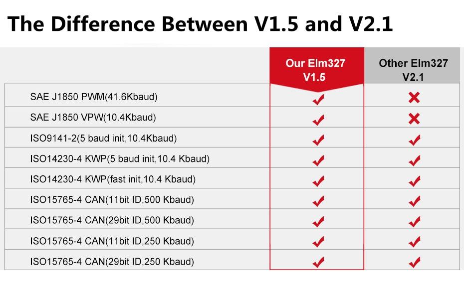 Ancel icar2 OBD2 ELM327 V1.5 Android Bluetooth Adapter Automotive Scanner Car Diagnostic Tool Car Error Code Reader ODB2 ELM327