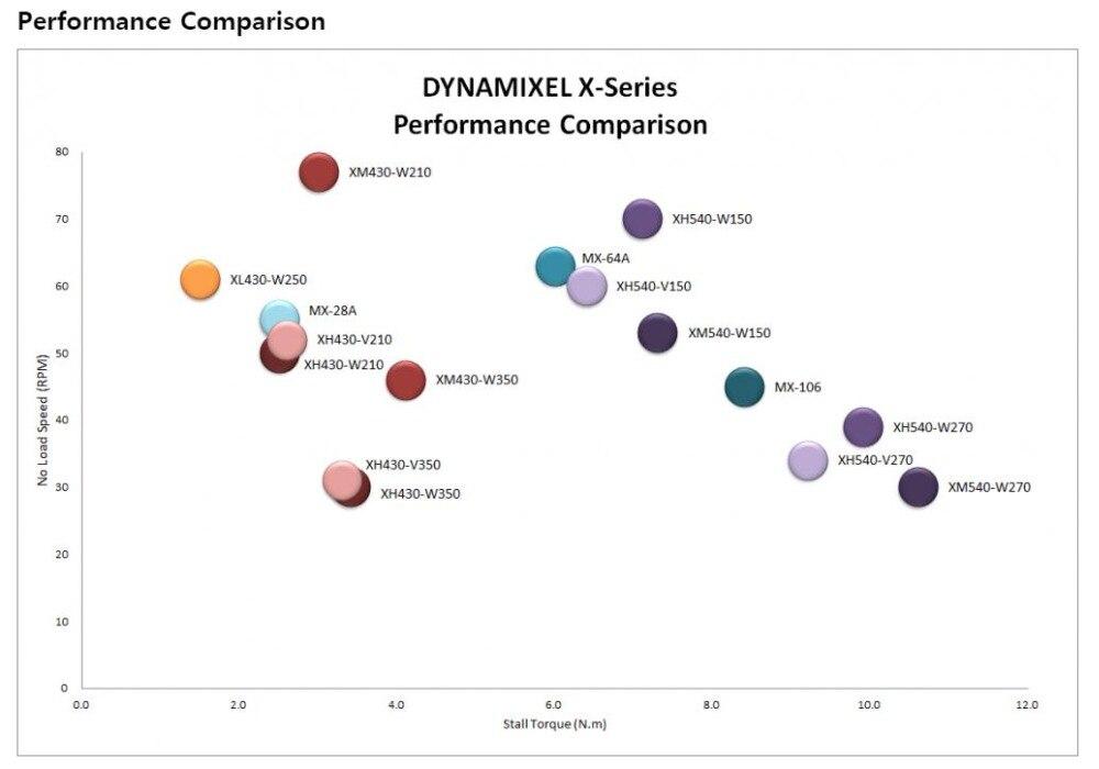 XH540 W270 T ROBOTIS Dynamixel X série