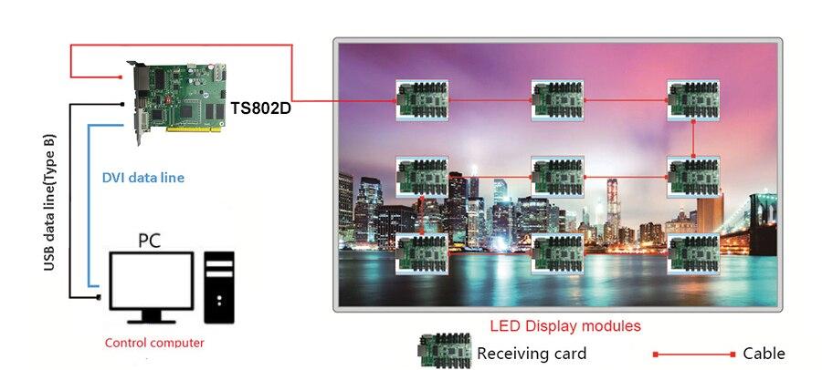 1 Linsn Large Full color TS802D LED display Sending card 11