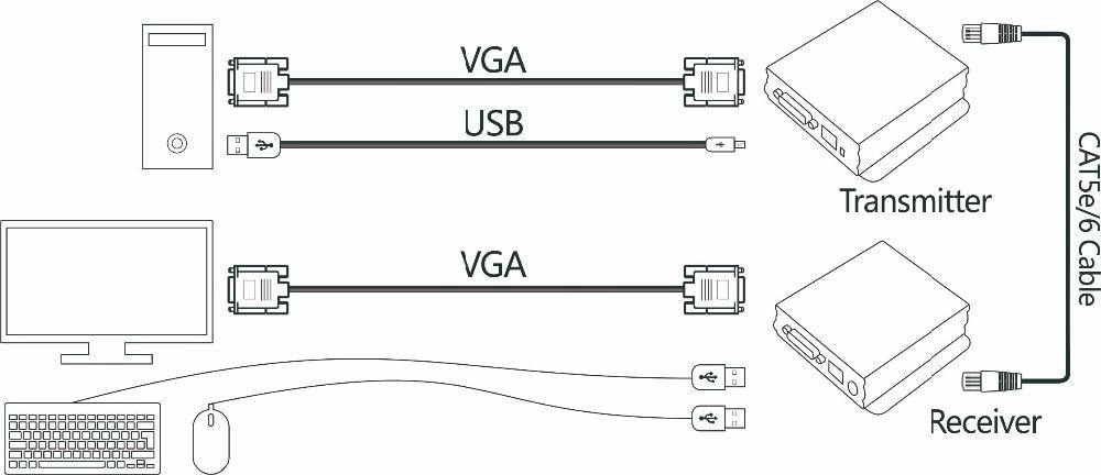 TESmart 300M Network VGA KVM Extender Over Single Cable