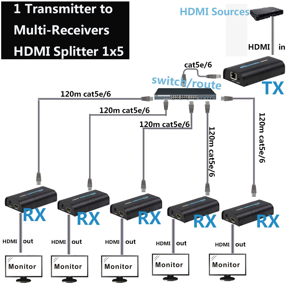 1x5 HDMI over IP Extender 1 Mittente 5 Ricevitore via Cat5e Cat6 HDMI Trasmettitore Cat5 a UTP LAN rj45 Ethernet TCP IP splitter