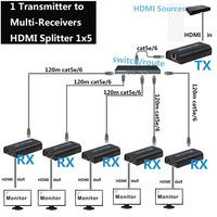 1x5 HDMI over IP Extender 1 Sender 5 Receiver via Cat5e Cat6 HDMI Transmitter Cat5 to UTP LAN Rj45 Ethernet TCP IP splitter