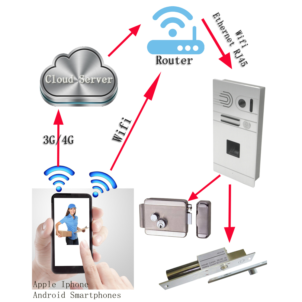 Global Remote wireless video intercom system Wifi IP Video door phone unlock doors by i phone