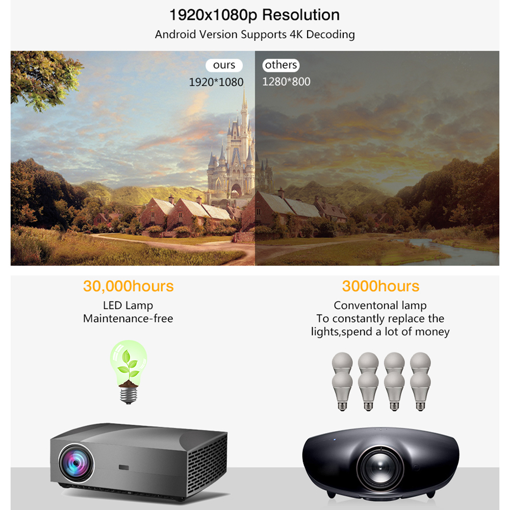 Image 3 - Vivicine F30 1920X1080 Full HD Projector, HDMI USB PC 1080p LED Home Multimedia Video Game Projector ProyectorLCD Projectors   -